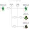 docomo発@i.softbank.jpアカウント宛のメッセージがLionのMailで化ける