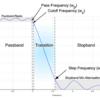 Python:scipy.signal.iirdesignを使ってIIRフィルタを設計する
