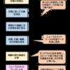【強化学習】方策勾配法の仕組みと学習のワークフロー