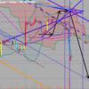 仮想通貨の今後の価格予想(6月22日)