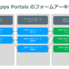 PowerApps Portals で問い合わせページを作る ① フォームの構成