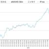 国内株式インデックスファンド比較 TOPIX編(eMAXIS Slim, 三井住友DC, iFree, ニッセイ, たわら)