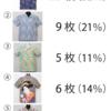 縫製工場社長が本当に欲しいと思うシャツ【Aloch】の今後とクラファンAlochの人気図柄順位発表!!