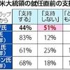トランプ氏「不支持」51%…異例の不人気