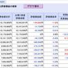 株式投資、2月以降のバリュー株保有が奏功…(2021年3月度 第2週 損益状況)