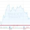 鬼よりこわい一文新値.AT&Tの株価が急上昇
