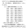 【アゼルバイジャン】iPhoneからandroidへ機種変更の問題点と感染者数