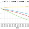人口減少は日本経済にとって未曾有の危機