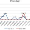 合計配当額~2019/06分