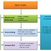 Amazon EC2で「Elastic Load Balancing」オプションを使って負荷分散/冗長化を実現する詳細手順