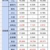 10月の家計簿を公開