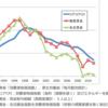 デフレは悪か?実質賃金が低下し、貯蓄率がマイナスに転じるが実質GDPは好調だ。