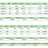 株初心者の4月第3週 株取引報告