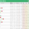 J2リーグ 最新順位(第23節終了時点)