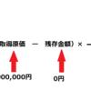 固定資産~生産型比例法の計算方法~