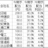 配当利回り4.4%以上の主な建設10銘柄