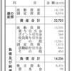 """くすりの福太郎 第47期決算公告 / キャラクターの""""ふくちゃん""""のデザインはサンリオ。"""