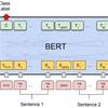 日本語版keras BERTのfine tuningでlivedoorニュースのトピック分類