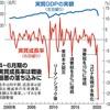 コロナ禍におけるGDP年率27.8%減