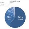 QQQはNASDAQの有力企業100社のインデックス(パワーシェアーズ QQQ)