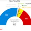 イギリス総選挙、未だに移民問題(≒EU離脱問題)で党内対立の労働党、たぶん惨敗では。