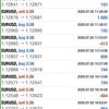 【 7月 2日 】FX自動売買記録:ユーロドル