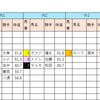 【データ分析】2018/09/16-阪神-10R-能勢特別芝2000