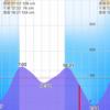 2021/2/26  釣行記 北風の中、4時間修行も惨敗