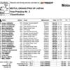 ★MotoGP2016日本GP FP2結果