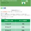 【強烈すぎ】LINEショッピングとのコラボでふるさと納税71%還元も