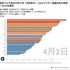 どうして日本で新型コロナウィルスが感染爆発しなかったのか素人なりに考えてみた