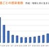 東京都  新型コロナ  1032人感染確認 5週間前の感染者数は355人
