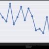 イチロー選手のMLBでのBABIPの推移をグラフにしてみた
