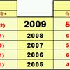 ピチレvsニコラ オーディション応募総数比較