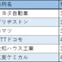 高配当の優良株おすすめ 6銘柄【2019年】