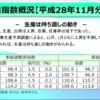平成28年11月速報の鉱工業指数の状況を説明したエントリーをまとめておきます