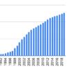 1990年から日本電設工業を積み立てるとどうなるか