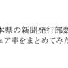 熊本県の新聞発行部数とシェア率を新聞社別にまとめてみた。