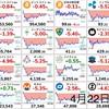 4月22日の仮想通貨・投資報告