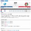2019-08-25 カープ第120戦(ナゴヤドーム)●4対10 中日(60勝57敗3分)九里、残念な投球。