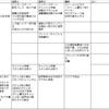 災厄ドレアム バト占い構成 仮チャート