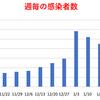 東京都  新型コロナ   270人感染確認   10週間前の感染者数は664人