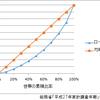 格差社会について――ローレンツ曲線とジニ係数を読み解く