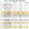 国内ETFは日本株・J-REIT・ブルベア以外はほとんど存在感なし