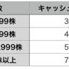 【投資】イオン(8267)の株は何株持つのが一番お得か【イオンオーナーズカード】