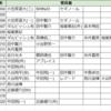ゴールデングラブとベストナイン歴代受賞者データ【今日のファイターズ(12月19日)】