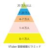 【2018年11月】VTuberのYouTube登録者数分布について