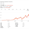 【AXP】アメリカン・エキスプレスの株価はナント!!10年で10倍!!配当利回り1.37%で連続増配7年の優良銘柄