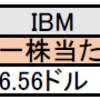 【祝】米国株の増配決定銘柄