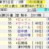 東京スポーツ杯2歳S2019の買い目